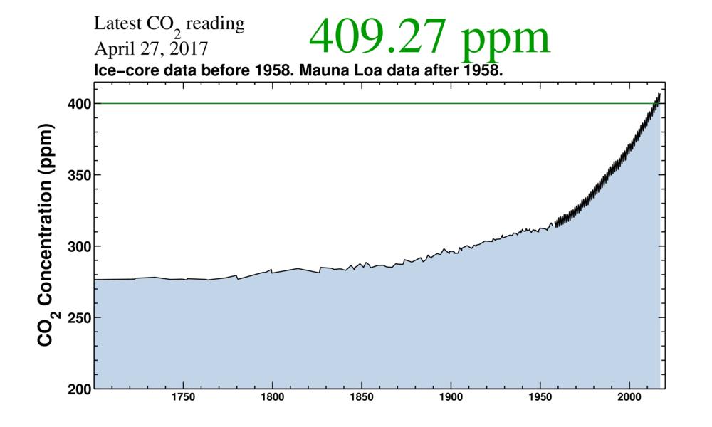 taux de CO2 dans l'atmosphère